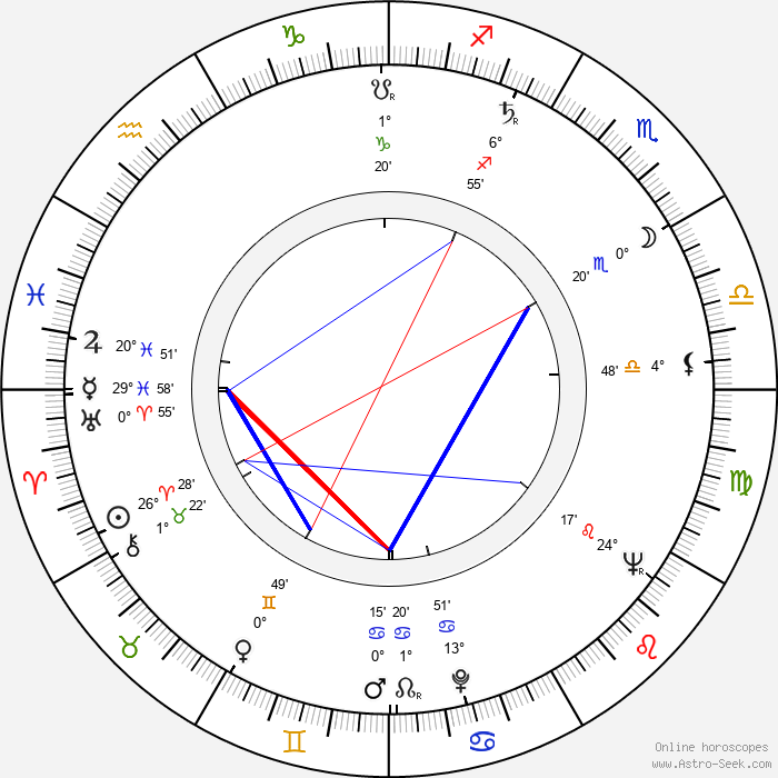 William Kerwin - Birth horoscope chart