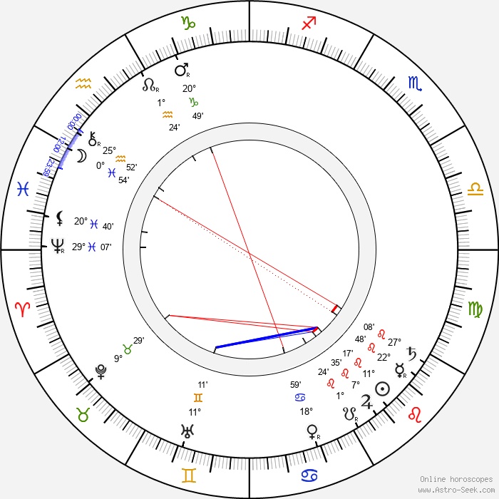William K. L. Dickson - Birth horoscope chart