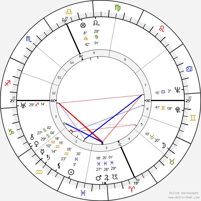 William L. Shirer - Birth horoscope chart