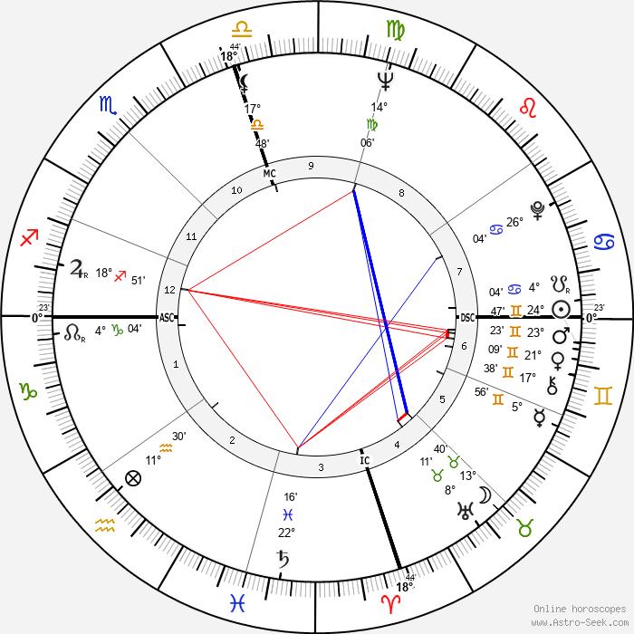 William Levada - Birth horoscope chart