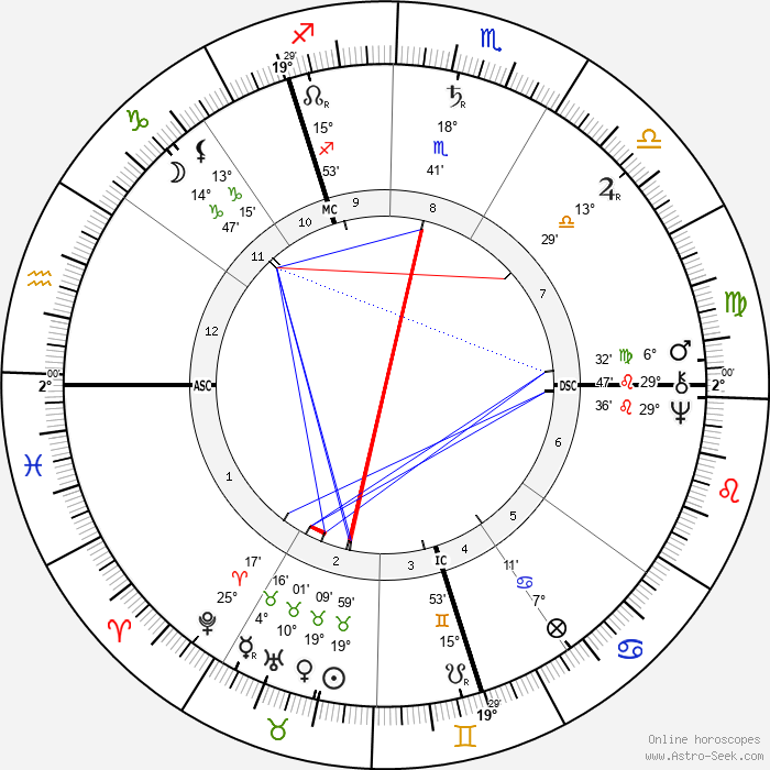William Lilly - Birth horoscope chart