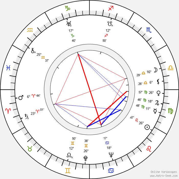 William Lindsay Gresham - Birth horoscope chart