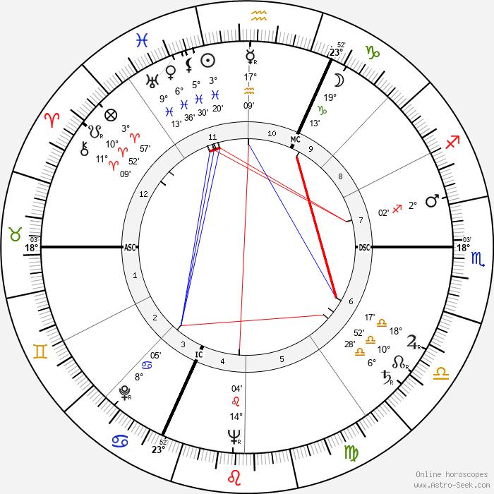 William Max Schoning - Birth horoscope chart