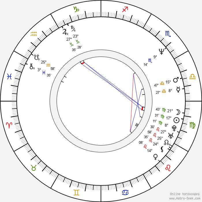 William McInnes - Birth horoscope chart
