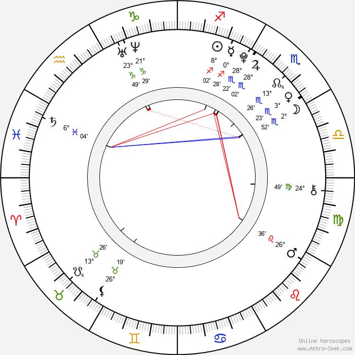 William Melling - Birth horoscope chart