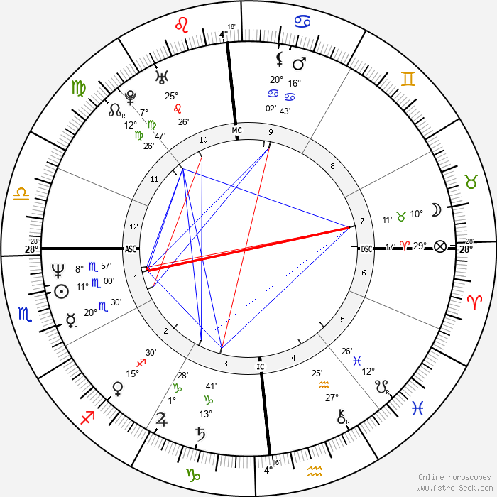 William Monahan - Birth horoscope chart
