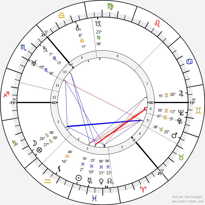 William Monro Andrew - Birth horoscope chart