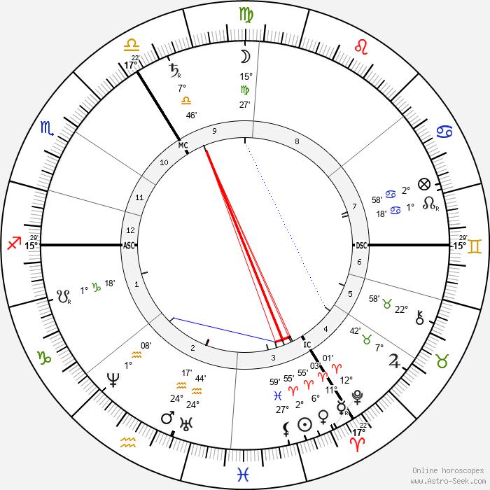 William Morris - Birth horoscope chart