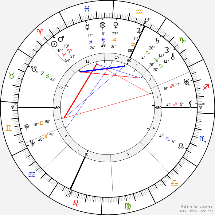 William P. Bergman - Birth horoscope chart