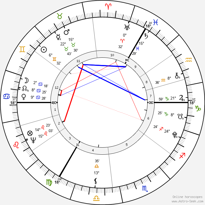 William Pitt the Younger - Birth horoscope chart