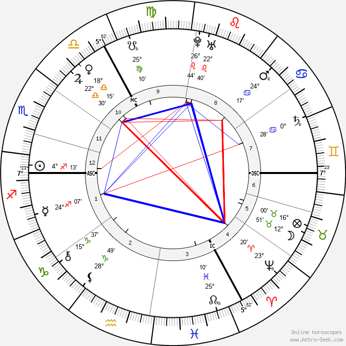 William Pitt - Birth horoscope chart