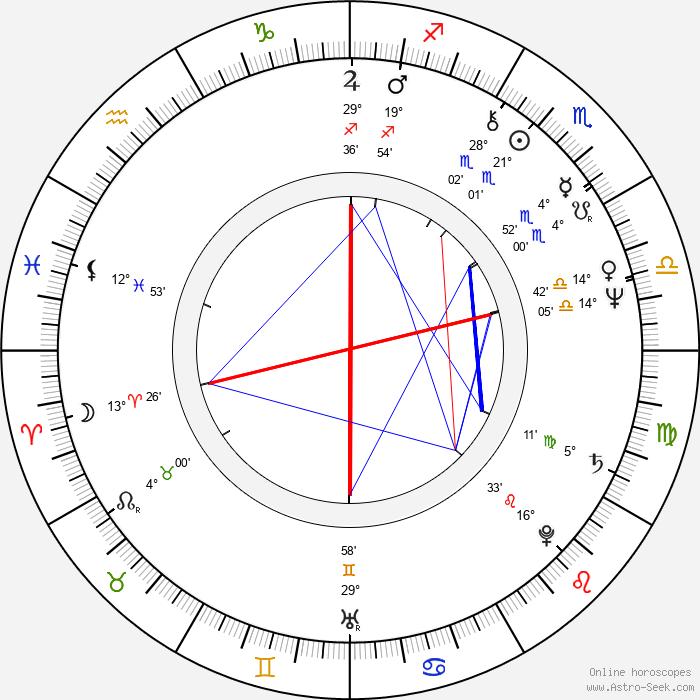 William Raban - Birth horoscope chart