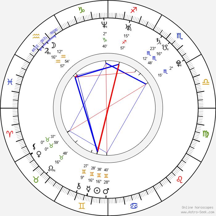 William Ruane - Birth horoscope chart