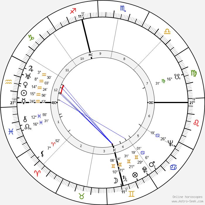 William S. Burroughs - Birth horoscope chart