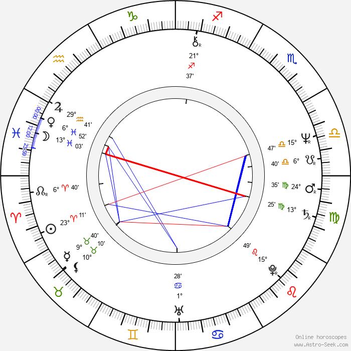 William Sadler - Birth horoscope chart