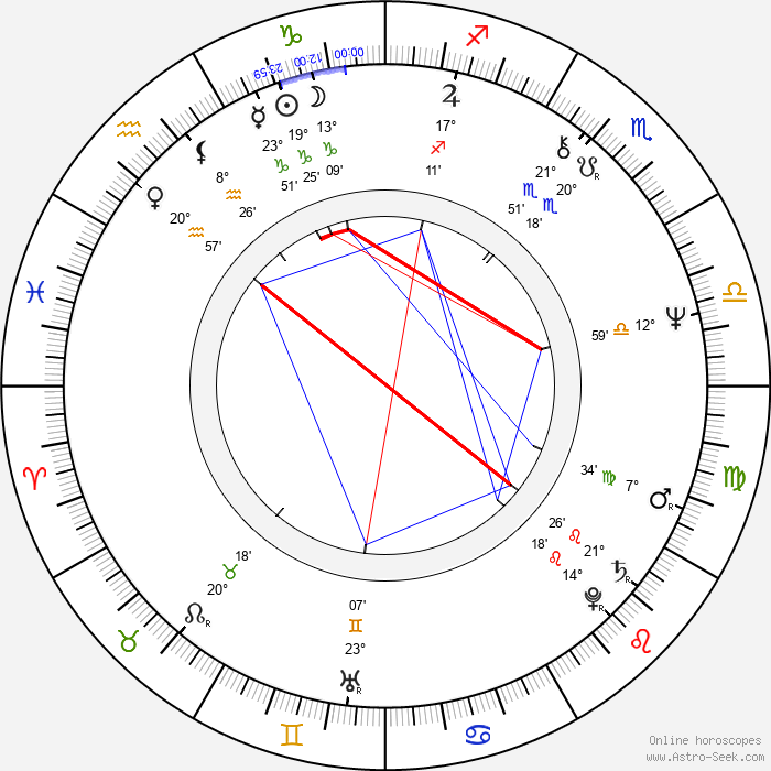 William Sanderson - Birth horoscope chart