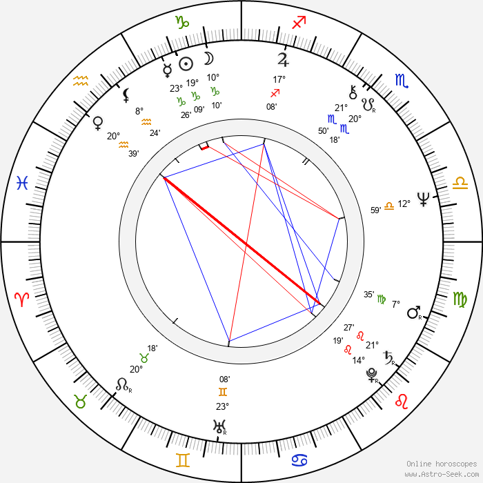 William Sanderson - Birth horoscope chart