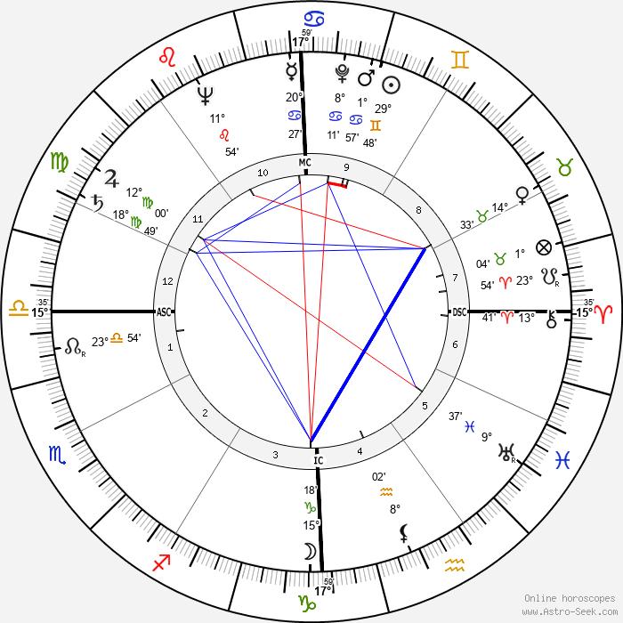 William Self - Birth horoscope chart