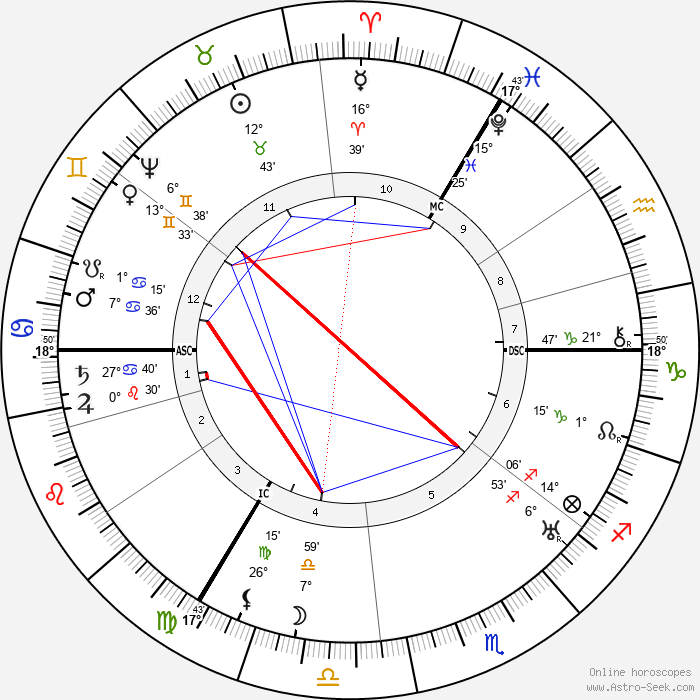 William Shakespeare - Birth horoscope chart