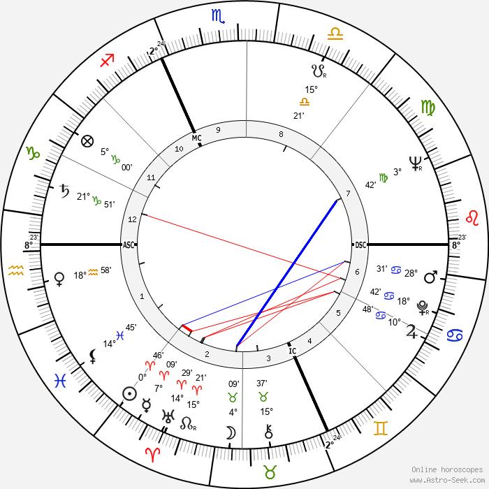 William Shatner - Birth horoscope chart