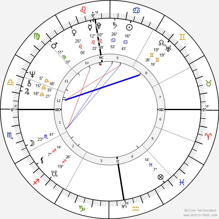 William Sheller - Birth horoscope chart