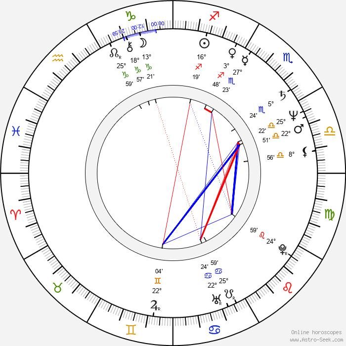 William Shipman - Birth horoscope chart