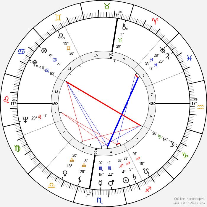 William Simon - Birth horoscope chart