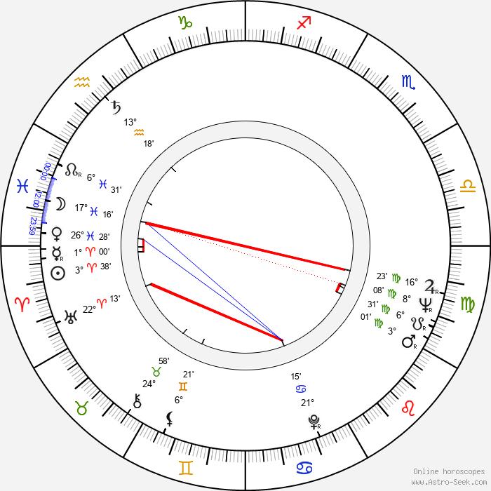 William Smith - Birth horoscope chart