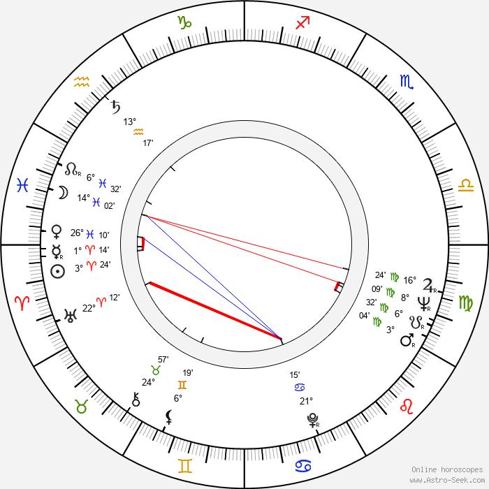 William Smith Birth Chart Horoscope, Date of Birth, Astro