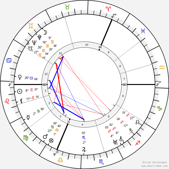 William Steinberg - Birth horoscope chart
