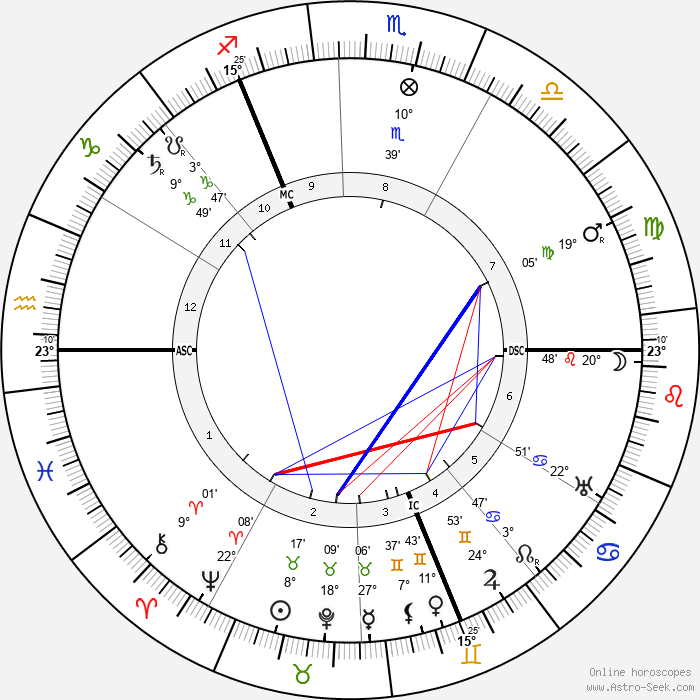 William Stern - Birth horoscope chart