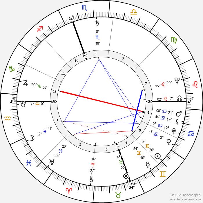 William Styron - Birth horoscope chart