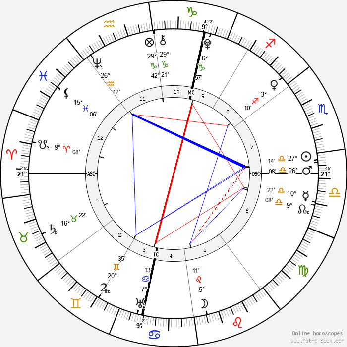 William the Conqueror - Birth horoscope chart