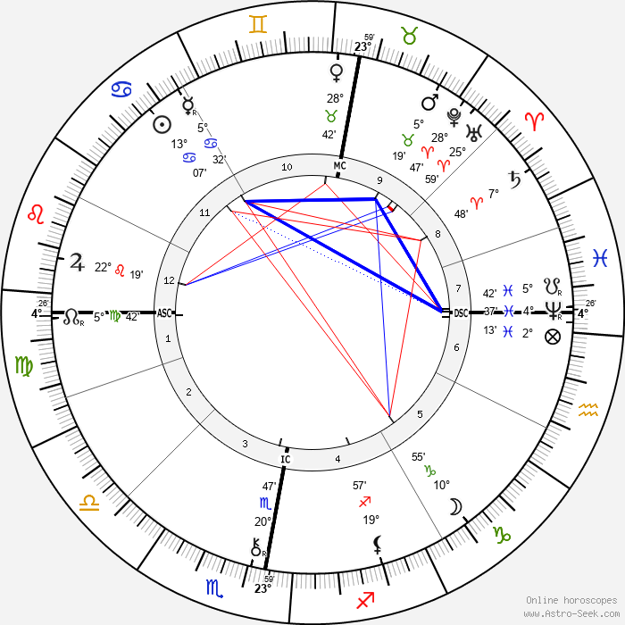 William Thomas Stead - Birth horoscope chart