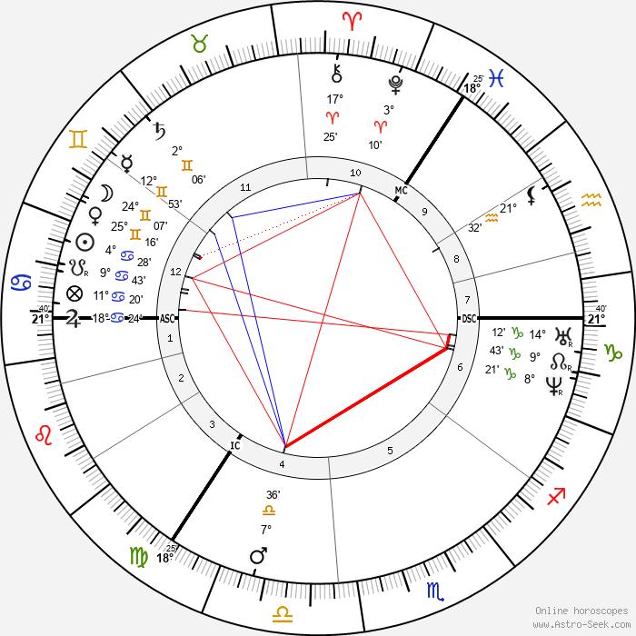 William Thomson - Birth horoscope chart