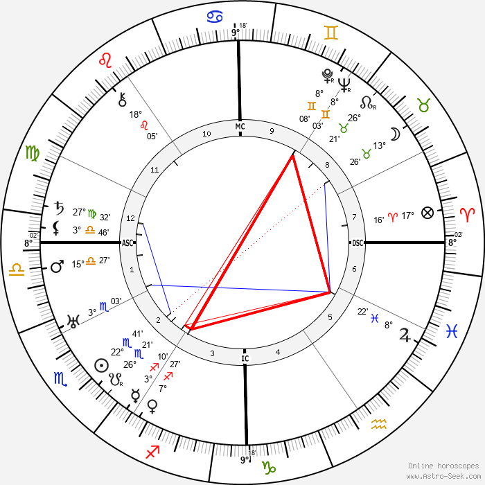William Vincent Astor - Birth horoscope chart