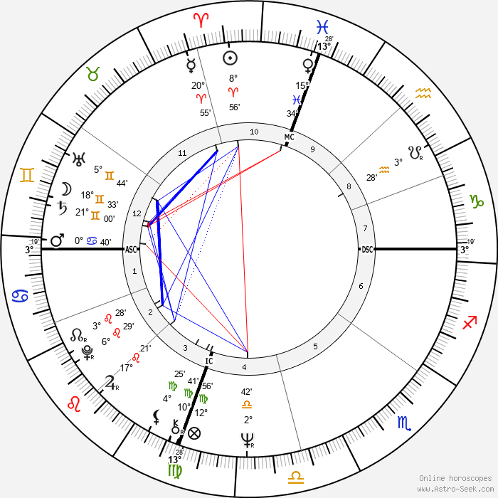 William Vukovich - Birth horoscope chart