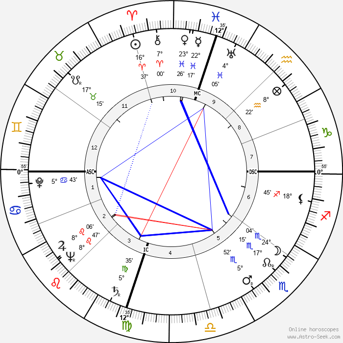 William W. Snavely - Birth horoscope chart