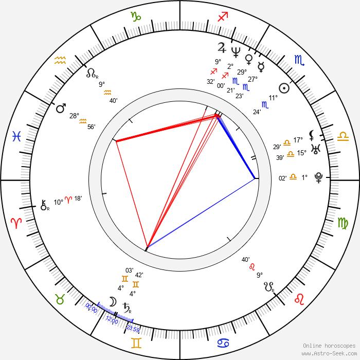 William Wallace - Birth horoscope chart