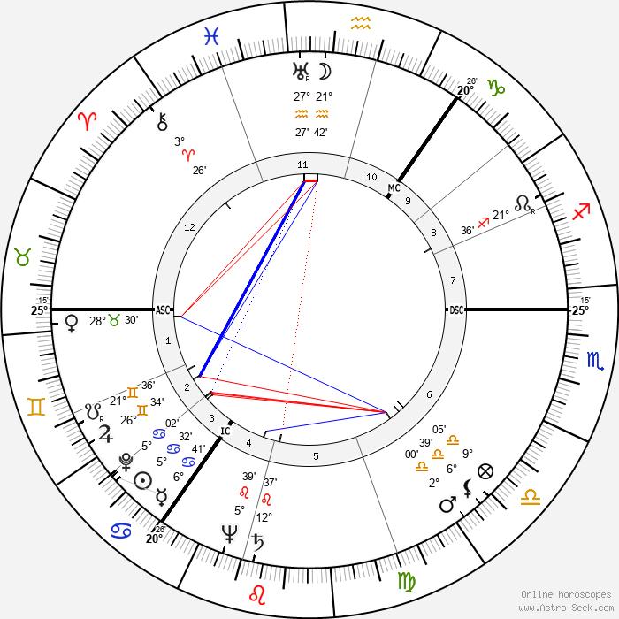 William Whitelaw - Birth horoscope chart