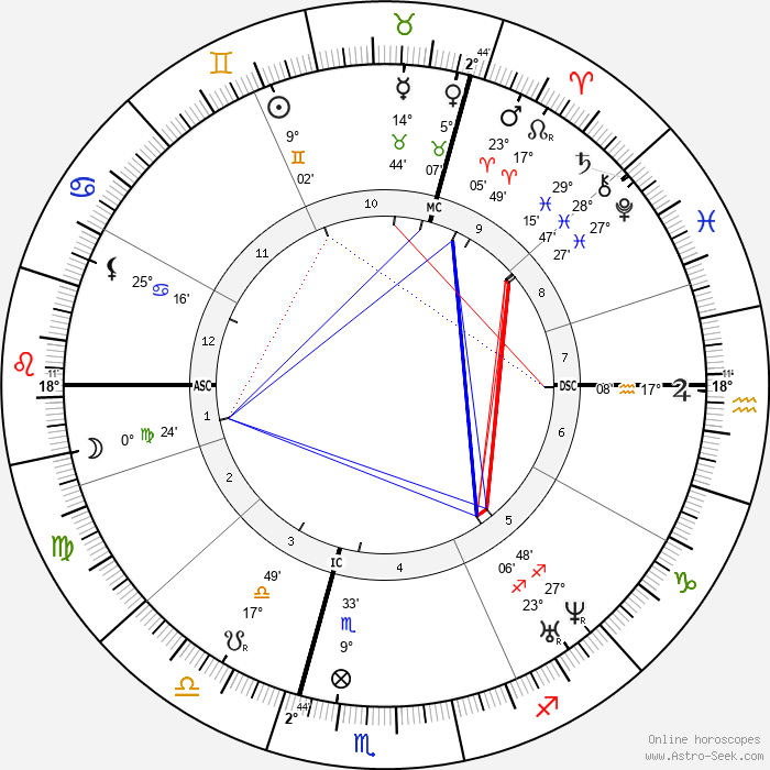William Worrall Mayo - Birth horoscope chart