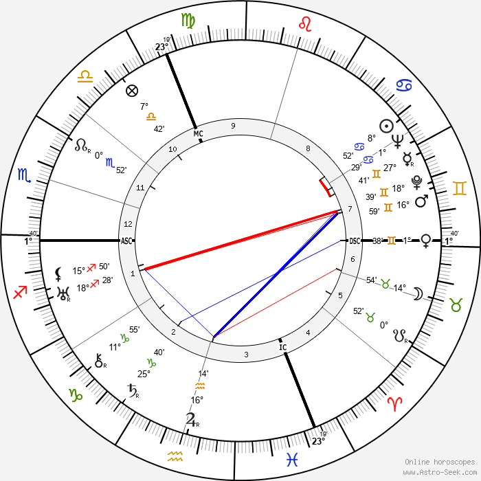 William Wyler - Birth horoscope chart