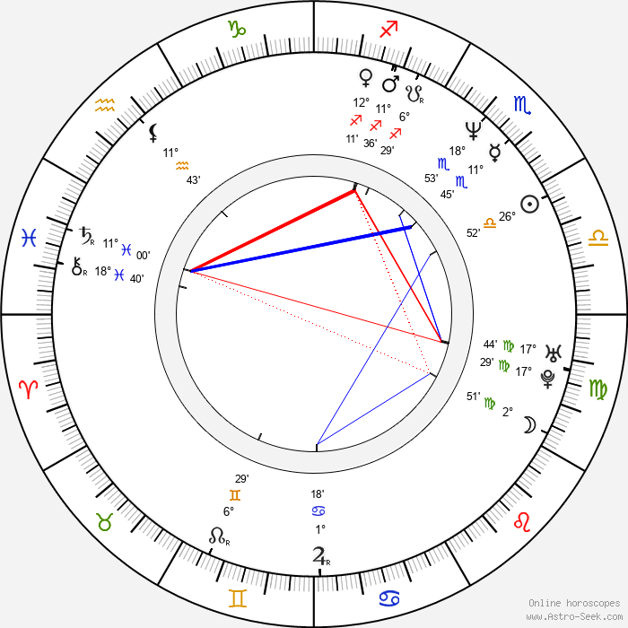 William Zabka - Birth horoscope chart