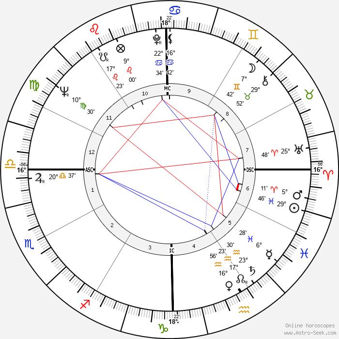 Willie Brown - Birth horoscope chart