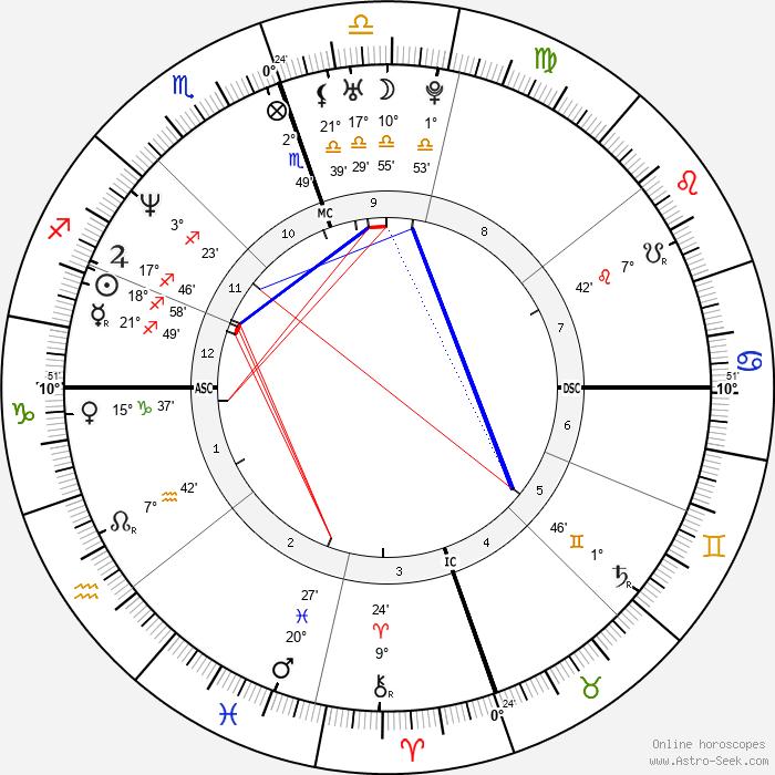 Willie McGinest - Birth horoscope chart