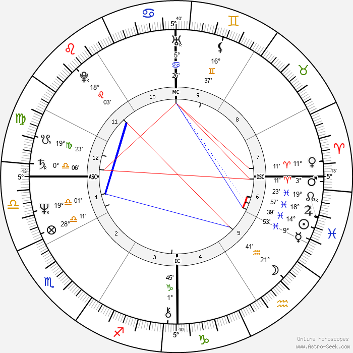 Willis Alan Ramsey - Birth horoscope chart