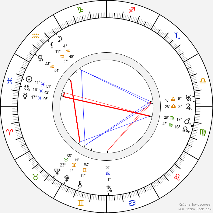 Willis H. O'Brian - Birth horoscope chart