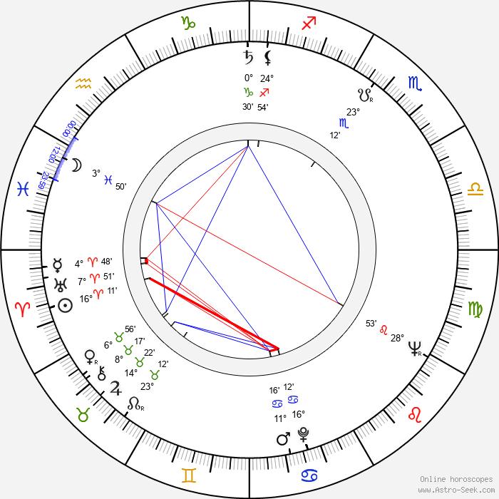 Willis Hall - Birth horoscope chart