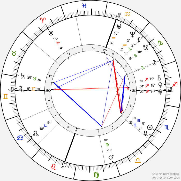 Willow Smith - Birth horoscope chart