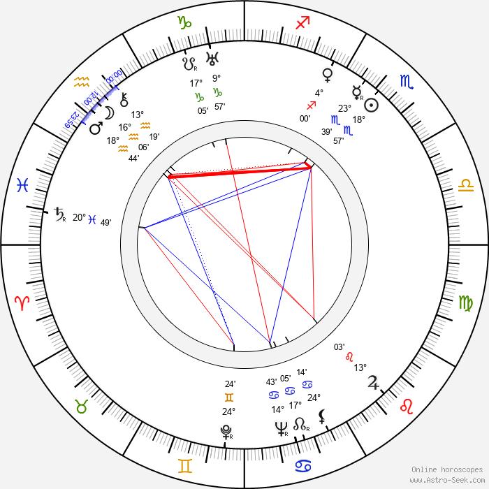 Willy A. Kleinau - Birth horoscope chart